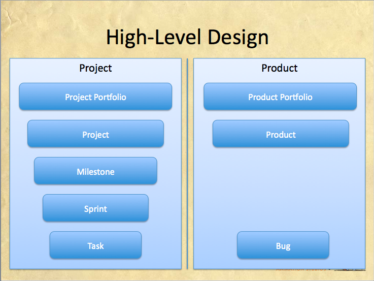 high level design hld Instructions: provide identifying information for the existing and/or proposed automated system or situation for which the high level technical design applies (eg.
